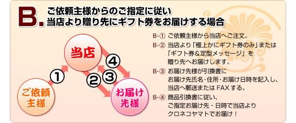 Bパターン:ご依頼主様からのご指定に従い当店より贈り先にギフト券をお届けする場合